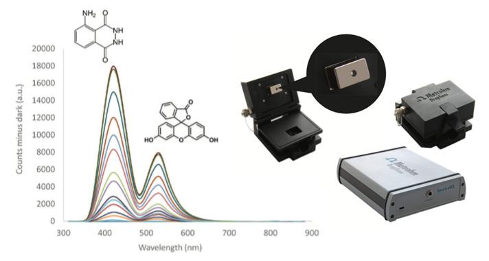 Multi-colour electrochemistry: SpectroECL