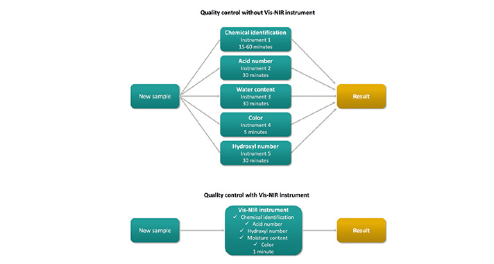 Quality control of polyurethane raw materials with and without Vis-NIR.
