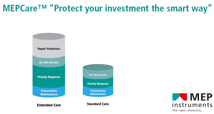 MEPCareTM - Protect your investment the smart way