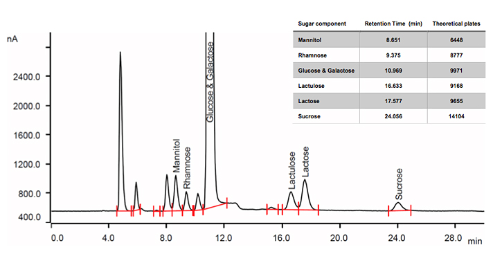 To determine deficiencies in intestinal permeability, the lactulose/rhamnose (L/R) intestinal permeability test is widely used.