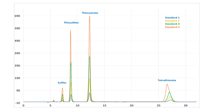 This application has been developed to determine all the common sulfur species, in exception of sulfate, via ion exchange chromatography. The aims of the application development have been achieved using perchlorate as a mobile phase and utilizing direct UV absorption as detection technique.