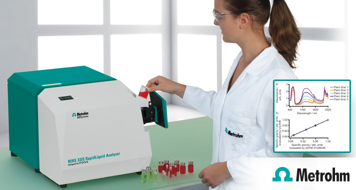 Sustainable Testing of Paint and Coatings by Vis-NIR Spectroscopy